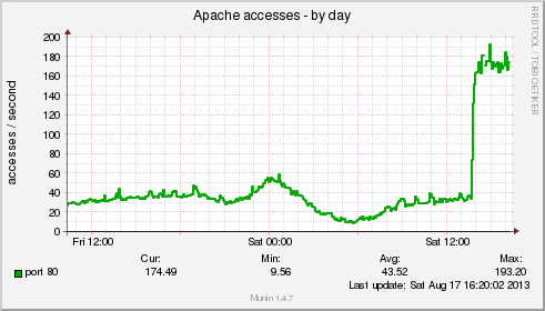 apache_accesses-day2