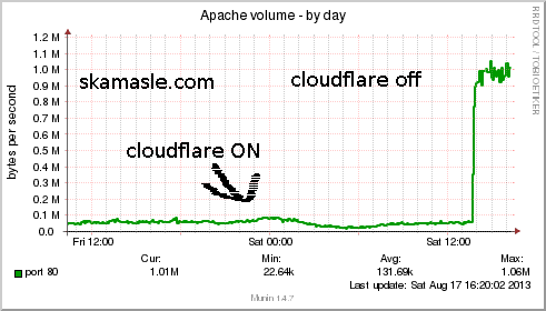 apache_volume-day3